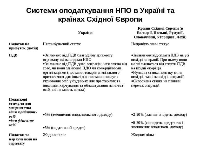 Системи оподаткування НПО в Україні та країнах Східної Європи