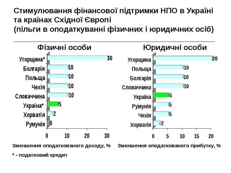Стимулювання фінансової підтримки НПО в Україні та країнах Східної Європі (пі...