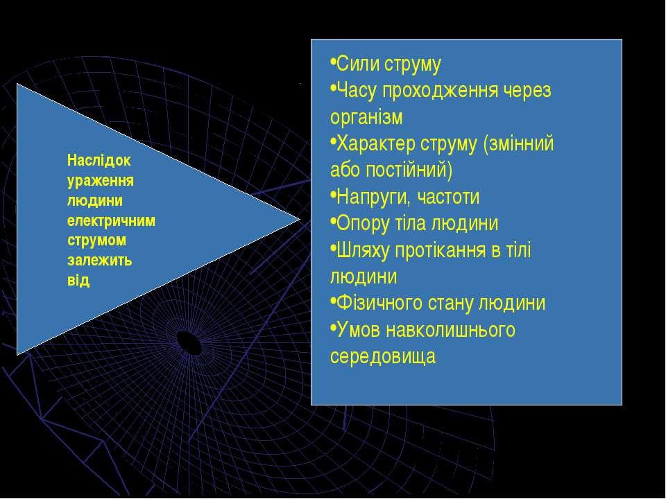 Наслідок ураження людини електричним струмом залежить від Сили струму Часу пр...