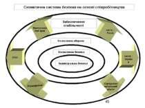 Схематична система безпеки на основі співробітництва Забезпечення стабільност...