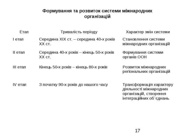Формування та розвиток системи міжнародних організацій Етап Тривалість період...