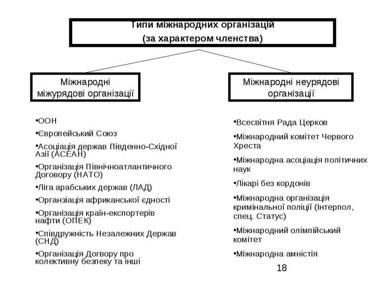 Типи міжнародних організацій (за характером членства) Міжнародні міжурядові о...