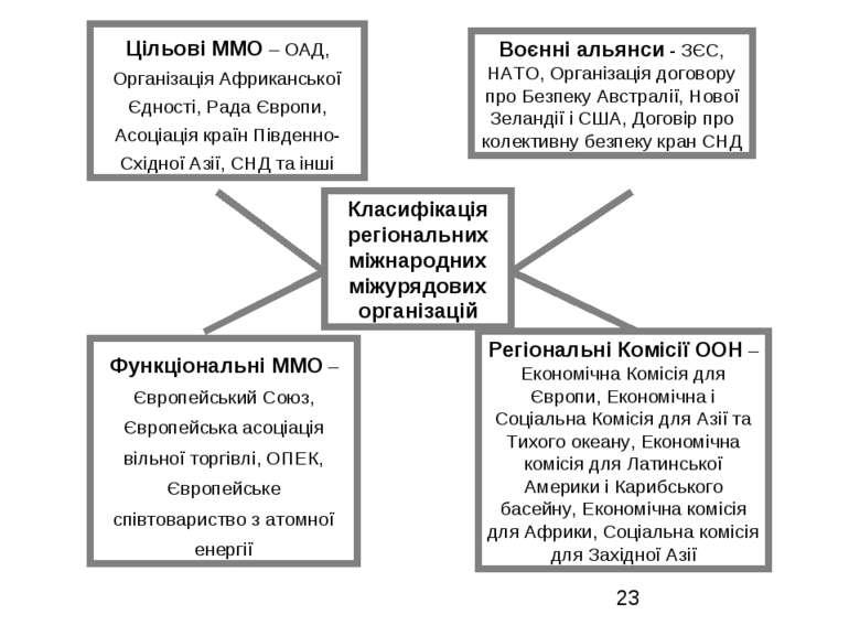 Класифікація регіональних міжнародних міжурядових організацій Цільові ММО – О...