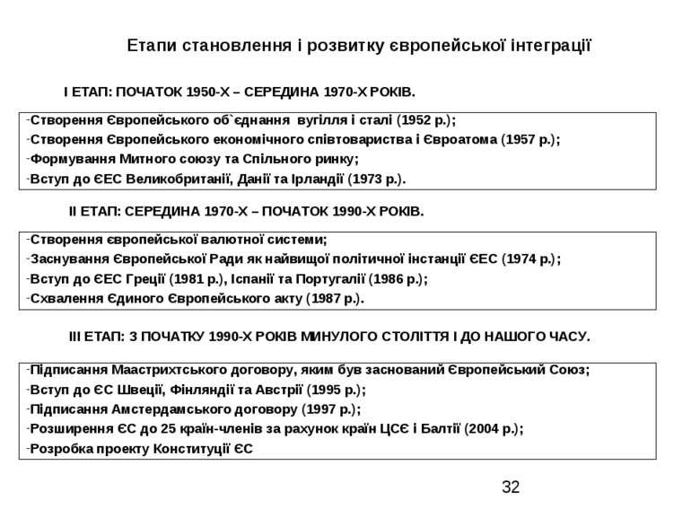 Етапи становлення і розвитку європейської інтеграції ІІІ ЕТАП: З ПОЧАТКУ 1990...