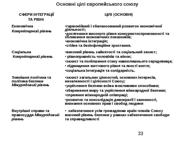 Основні цілі європейського союзу СФЕРИ ІНТЕГРАЦІЇ ТА РІВНІ ЦІЛІ (ОСНОВНІ) Еко...