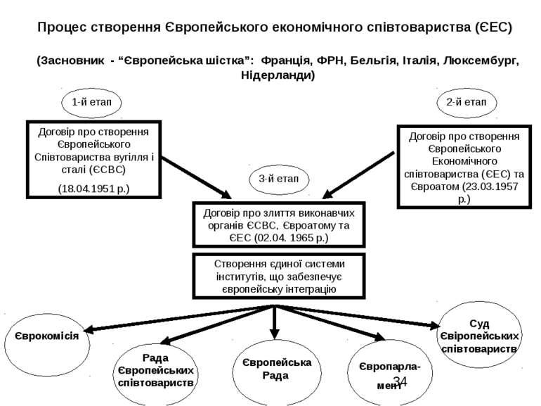 Процес створення Європейського економічного співтовариства (ЄЕС) (Засновник -...