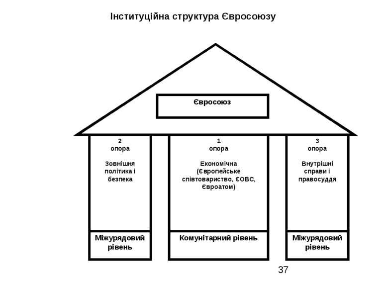 Інституційна структура Євросоюзу