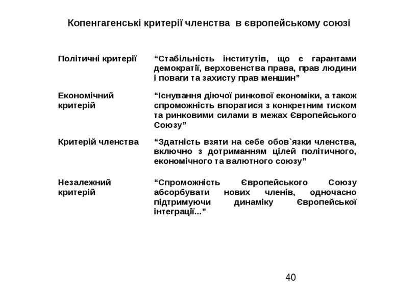 """Копенгагенські критерії членства в європейському союзі Політичні критерії """"Ст..."""