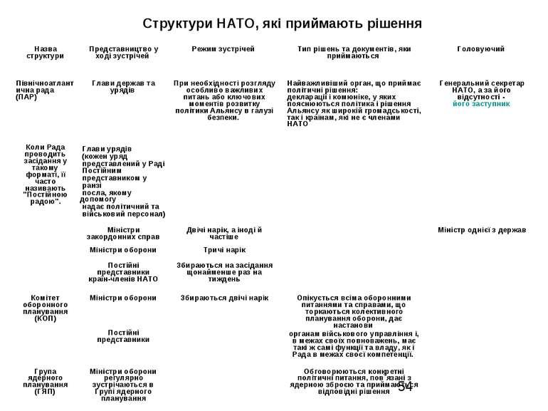 Структури НАТО, які приймають рішення Назва структури Представництво у ході з...