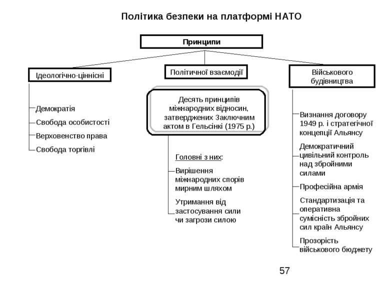 Політика безпеки на платформі НАТО Принципи Ідеологічно-ціннісні Політичної в...