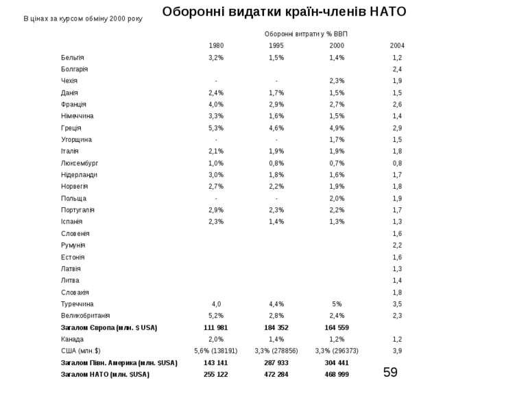 Оборонні видатки країн-членів НАТО В цінах за курсом обміну 2000 року Оборонн...