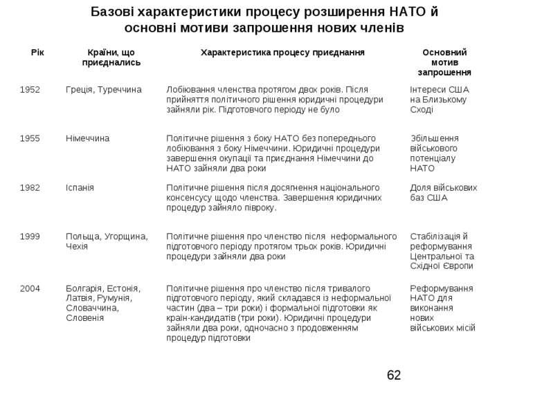 Базові характеристики процесу розширення НАТО й основні мотиви запрошення нов...