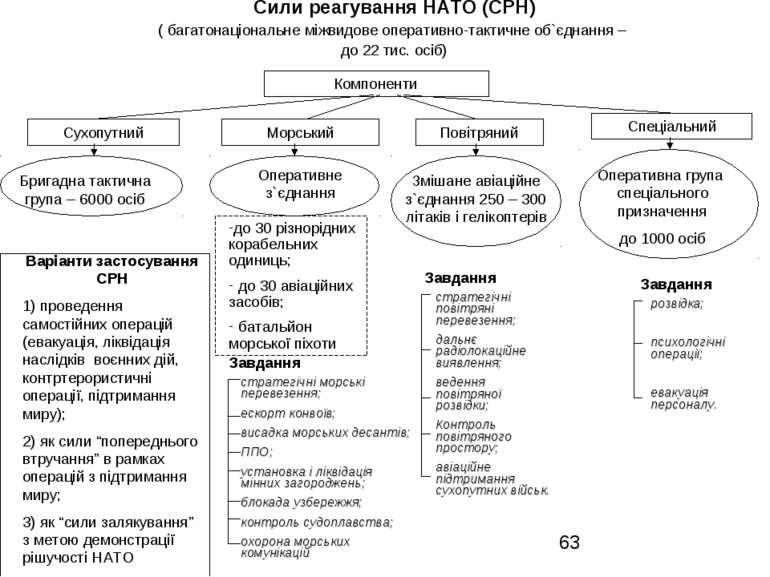 Сили реагування НАТО (СРН) ( багатонаціональне міжвидове оперативно-тактичне ...