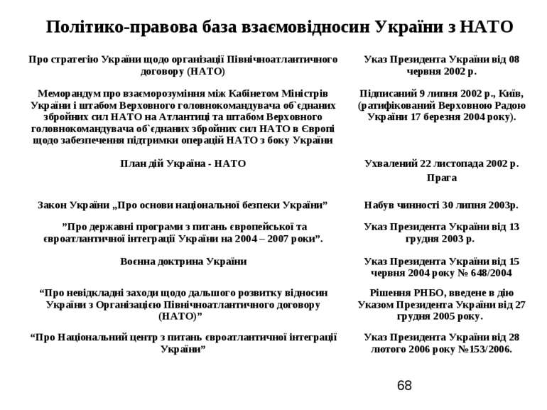 Політико-правова база взаємовідносин України з НАТО Про стратегію України щод...