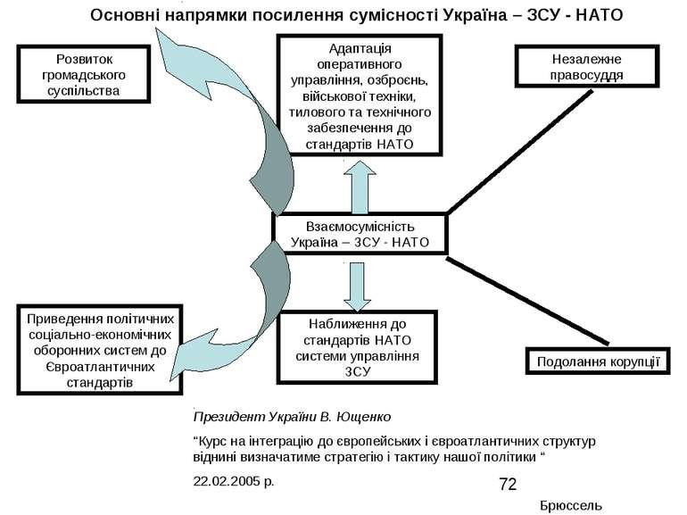 Основні напрямки посилення сумісності Україна – ЗСУ - НАТО Приведення політич...