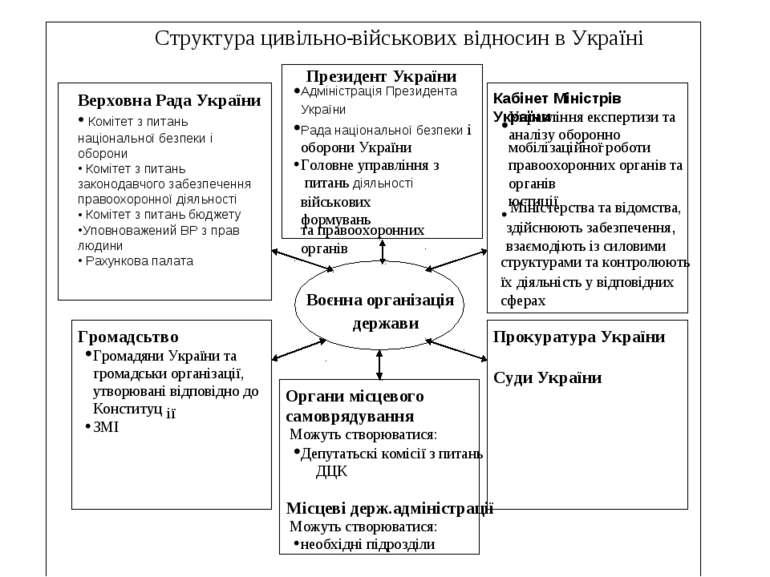 Структура цивільно - військових відносин в Україні Президент України · Адміні...