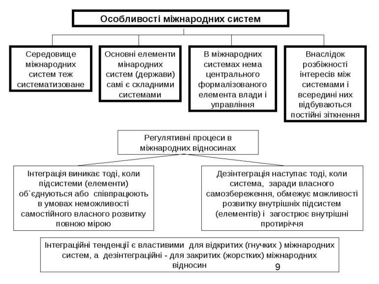 Особливості міжнародних систем Середовище міжнародних систем теж систематизов...