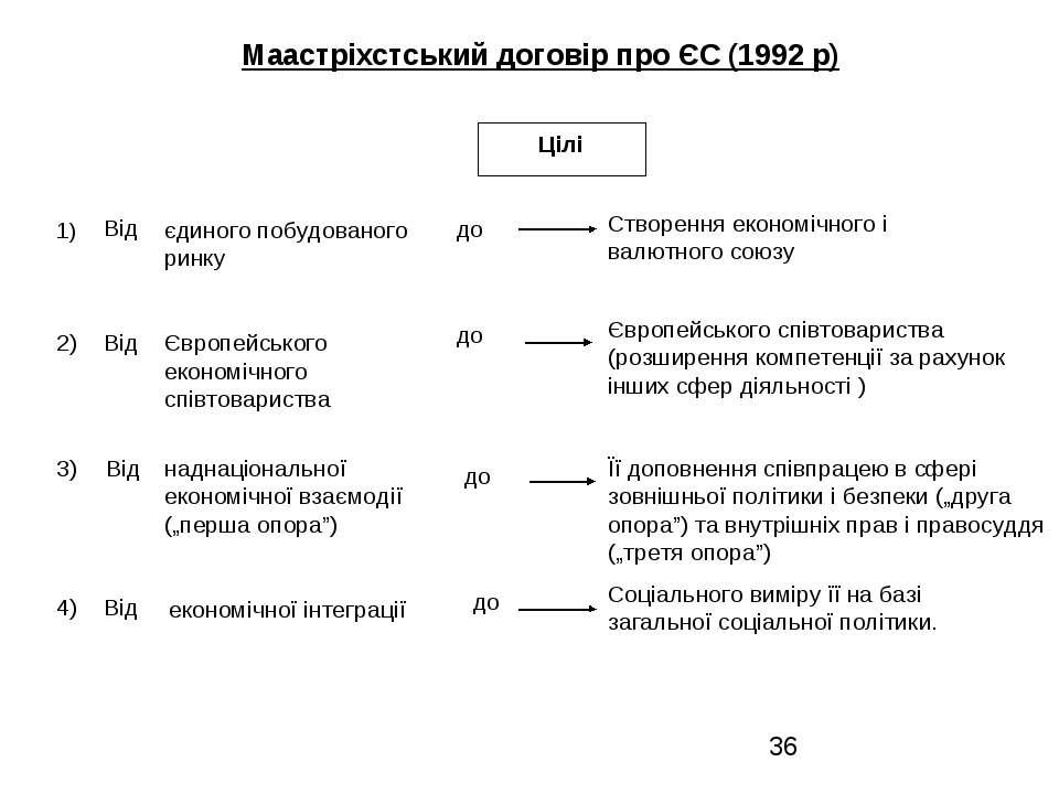 єдиного побудованого ринку Створення економічного і валютного союзу 1) 2) Євр...