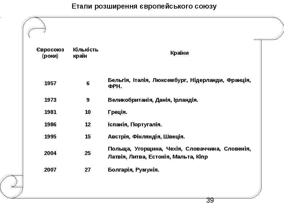 Етапи розширення європейського союзу Євросоюз (роки) Кількість країн Країни 1...