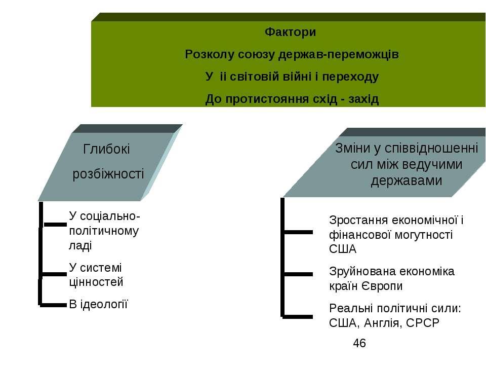 Фактори Розколу союзу держав-переможців У іі світовій війні і переходу До про...
