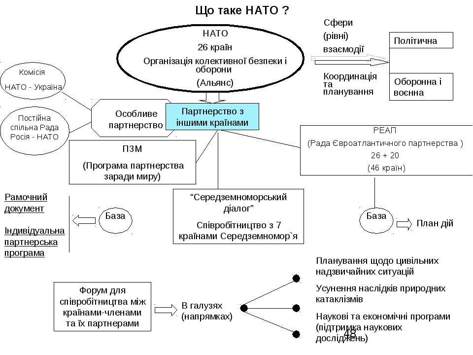 Що таке НАТО ? ПЗМ (Програма партнерства заради миру) РЕАП (Рада Євроатлантич...