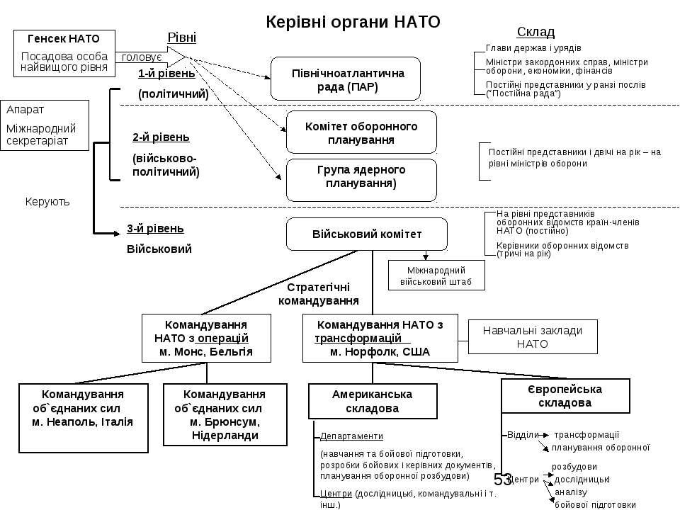 Керівні органи НАТО Командування об`єднаних сил м. Неаполь, Італія Командуван...