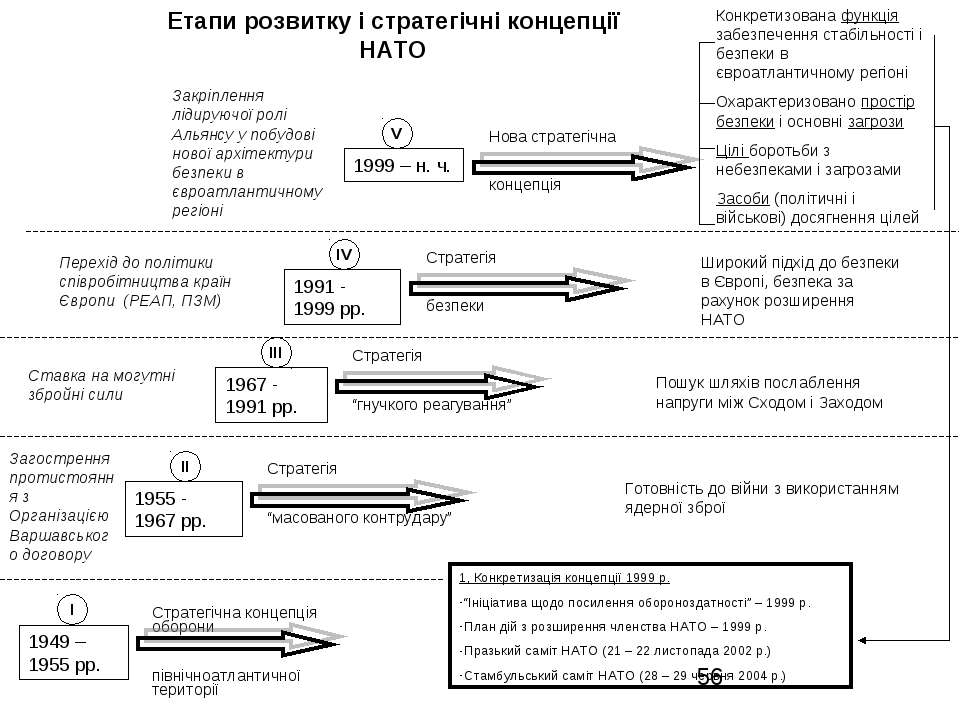 Етапи розвитку і стратегічні концепції НАТО 1, Конкретизація концепції 1999 р...