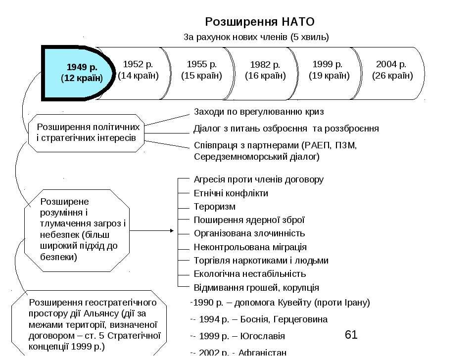 Розширення НАТО За рахунок нових членів (5 хвиль) Розширення політичних і стр...