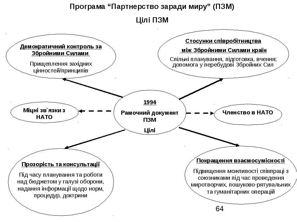 """Програма """"Партнерство заради миру"""" (ПЗМ) Цілі ПЗМ 1994 Рамочний документ ПЗМ ..."""