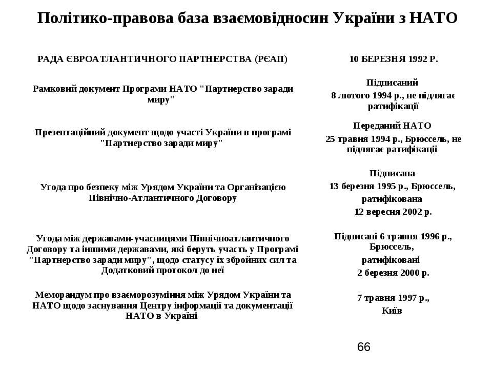 Політико-правова база взаємовідносин України з НАТО РАДА ЄВРОАТЛАНТИЧНОГО ПАР...