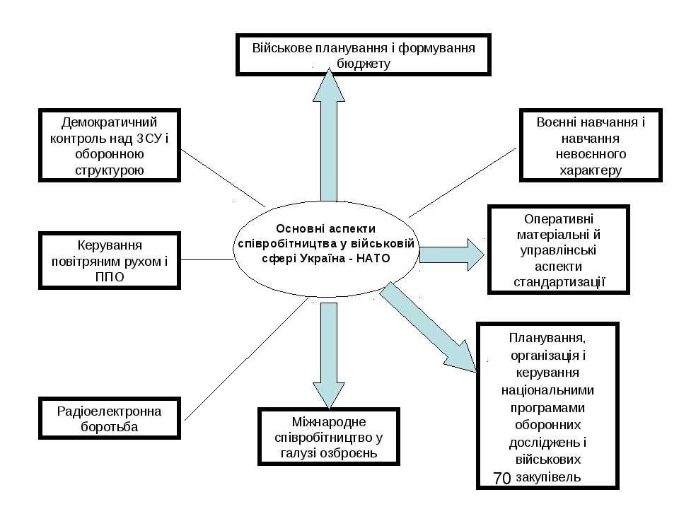 Військове планування і формування бюджету Демократичний контроль над ЗСУ і об...