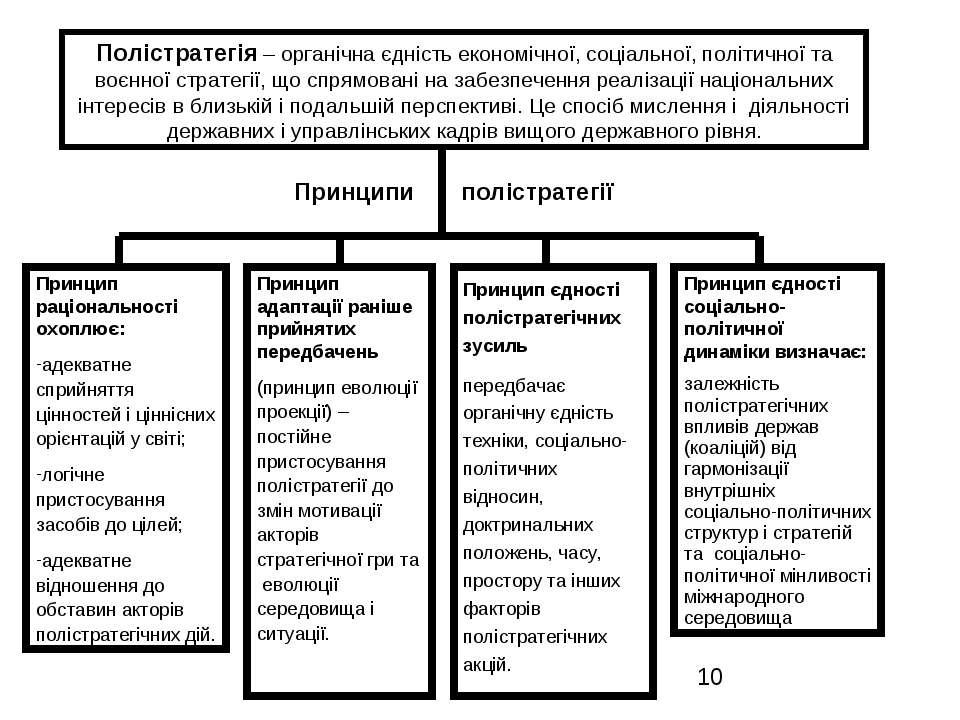 Принципи полістратегії Полістратегія – органічна єдність економічної, соціаль...