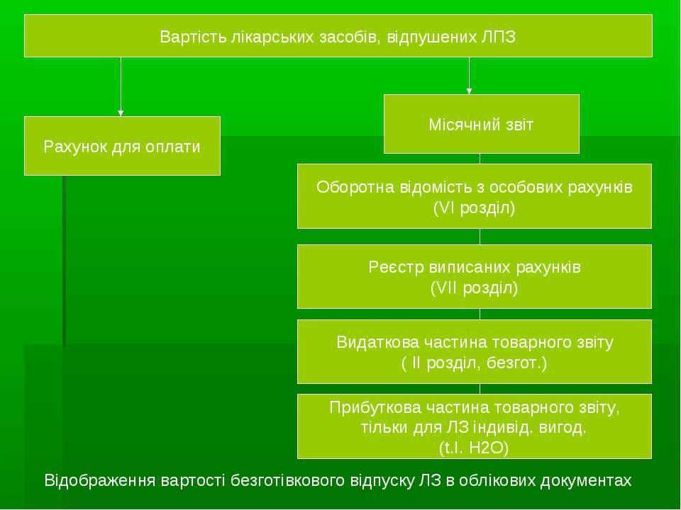 Вартість лікарських засобів, відпушених ЛПЗ Рахунок для оплати Місячний звіт ...