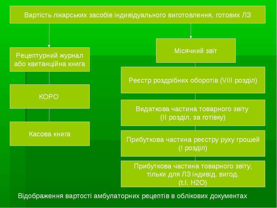 Вартість лікарських засобів індивідуального виготовлення, готових ЛЗ Рецептур...