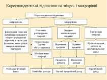 Кореспондентські відносини на мікро- і макрорівні