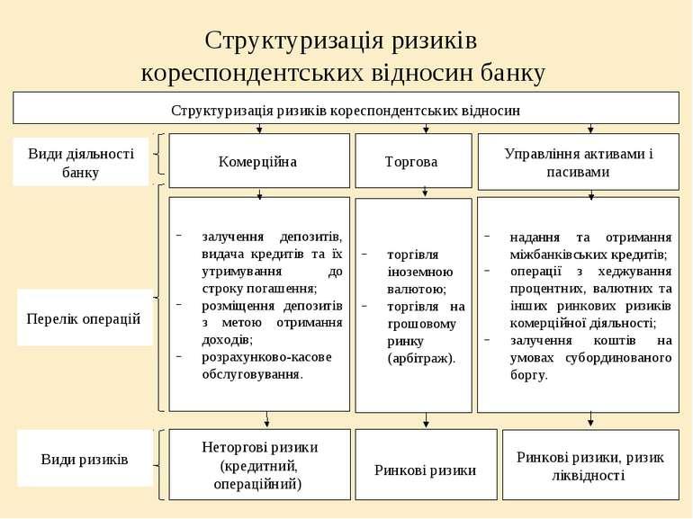 Структуризація ризиків кореспондентських відносин банку