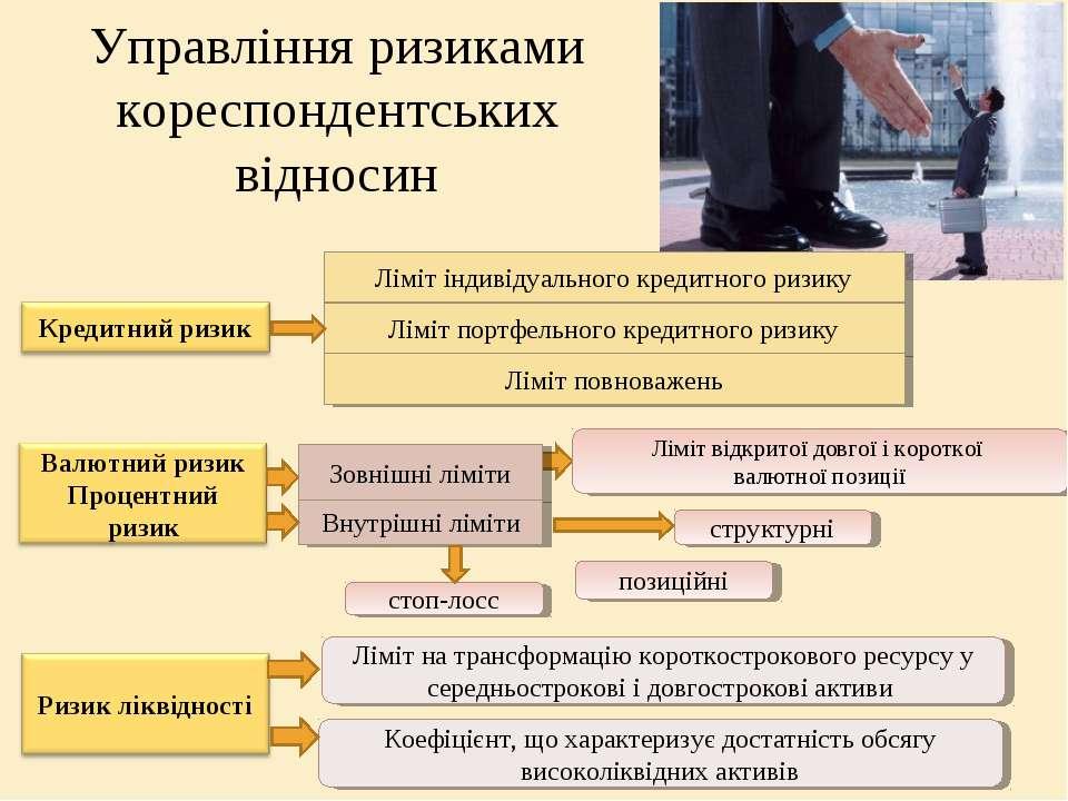 Управління ризиками кореспондентських відносин Ліміт індивідуального кредитно...