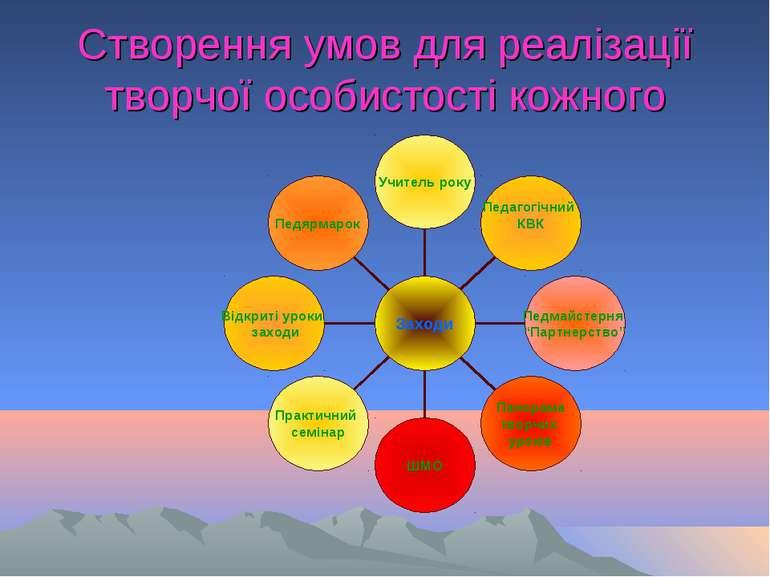 Створення умов для реалізації творчої особистості кожного