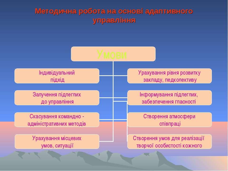Методична робота на основі адаптивного управління