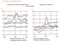 Процентні ставки за кредитами Процентні ставки за депозитами 5.АКТИВНІ ОПЕРАЦ...