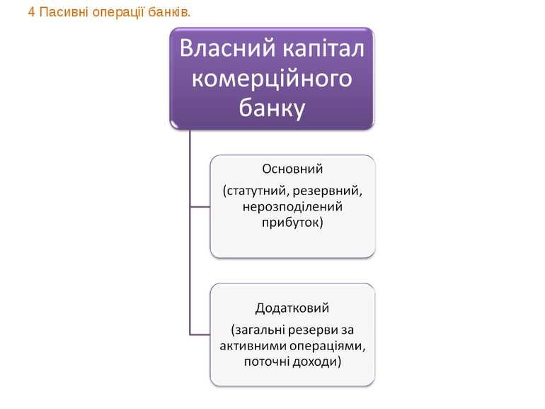 4 Пасивні операції банків.