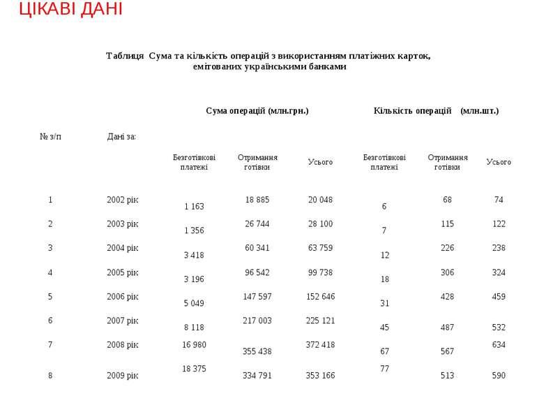 ЦІКАВІ ДАНІ Таблиця Сума та кількість операцій з використанням платіжних карт...