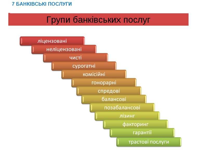 Групи банківських послуг 7 БАНКІВСЬКІ ПОСЛУГИ
