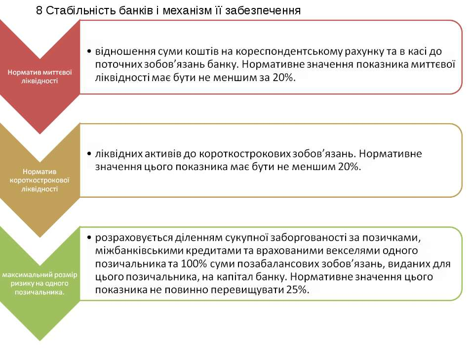 8 Стабільність банків і механізм її забезпечення