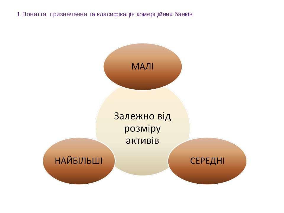 1 Поняття, призначення та класифікація комерційних банків