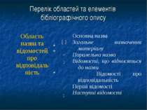 Перелік областей та елементів бібліографічного опису