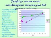 Графіки залежності напівширини максимума від ширини щілини У випадку великих ...
