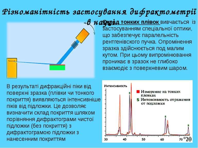 Різноманітність застосування дифрактометрії в науці Склад тонких плівок вивча...