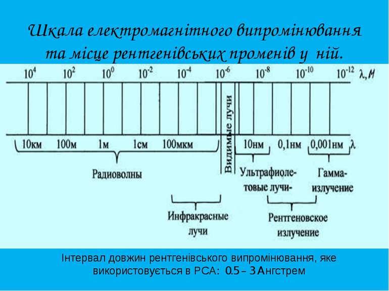 Шкала електромагнітного випромінювання та місце рентгенівських променів у ній...