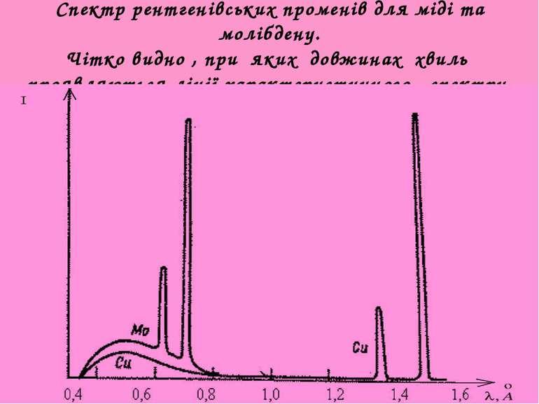 Спектр рентгенівських променів для міді та молібдену. Чітко видно , при яких ...